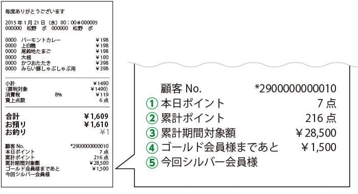 レシートの印字例